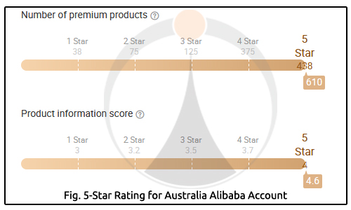 5 Star Rating for Australia Alibaba Account