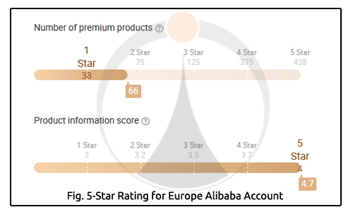 5 Star Rating for Europe Alibaba Account