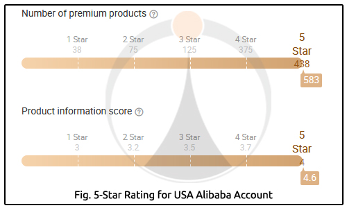 5 Star Rating for USA Alibaba Account