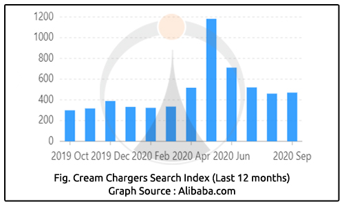 cream chargers Search Index (Last 12 Months)