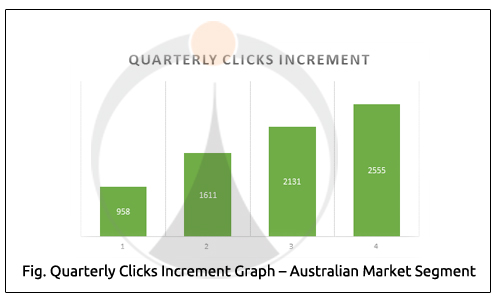 Quarterly Clicks Increment Graph Australian Market Segment
