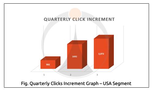 Quarterly Clicks Increment Graph USA Segment