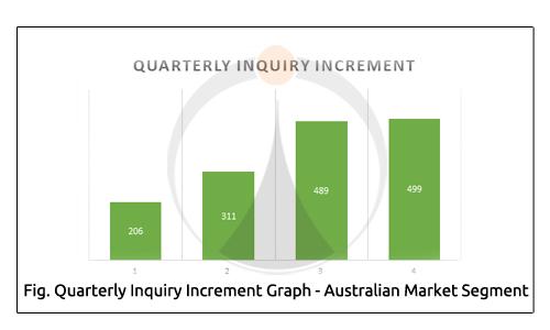 Quarterly Inquiry Increment Graph Australian Market Segment