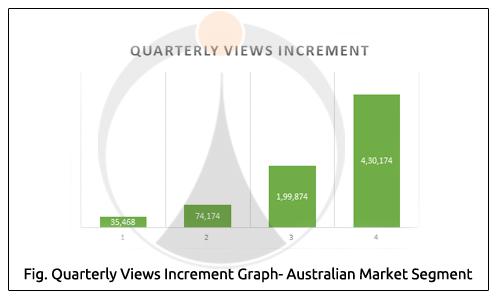 Quarterly Views Increment Graph Australian Market Segment