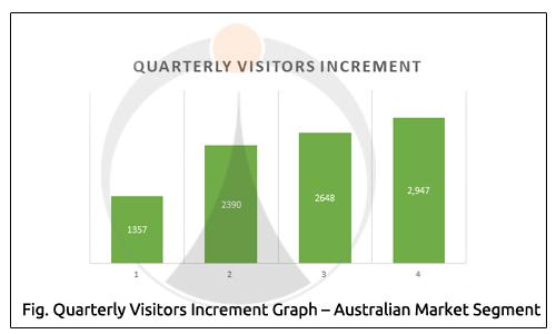 Quarterly Visitors Increment Graph Australian Market Segment