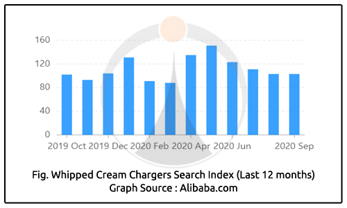 Whipped Cream Chargers Search Index Last 12 Months
