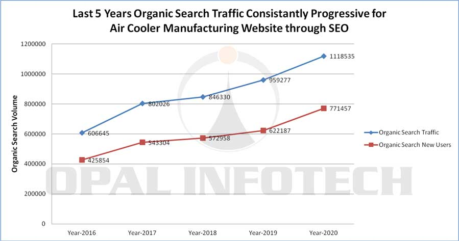 last 5 years organic search traffic consistantly progressive for air cooler manufacturing website through seo