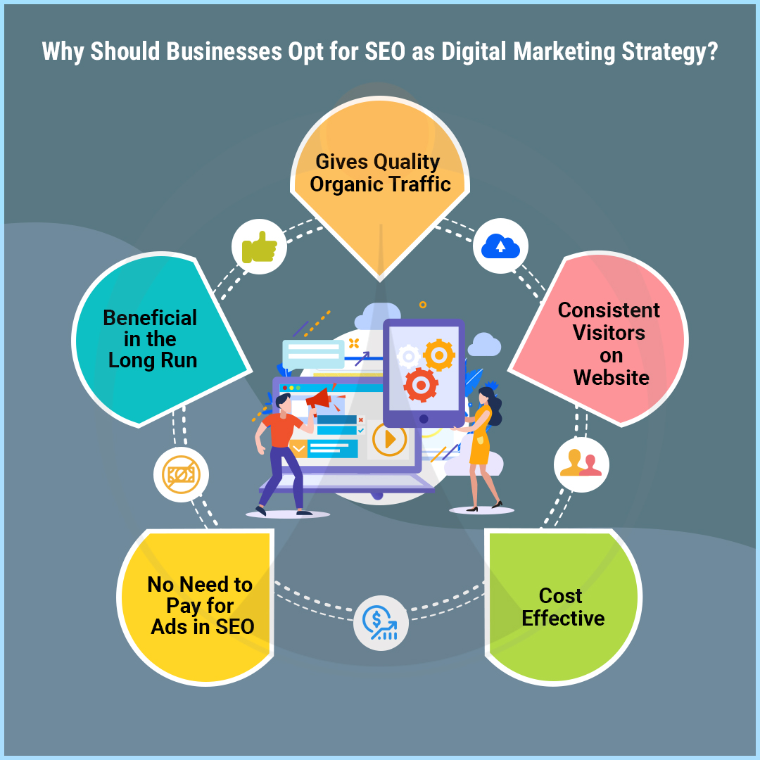 Why Should Business Opt for SEO & Digital Marketing Strategy